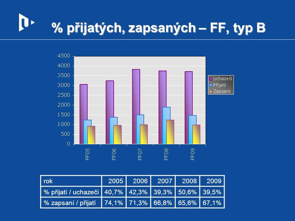 % přijatých, zapsaných – FF, typ B