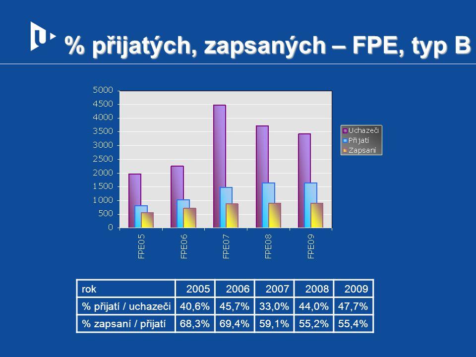 % přijatých, zapsaných – FPE, typ B