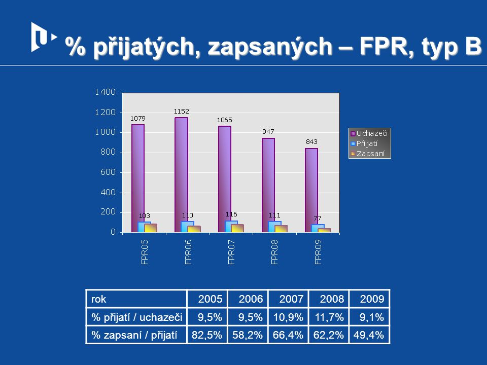 % přijatých, zapsaných – FPR, typ B