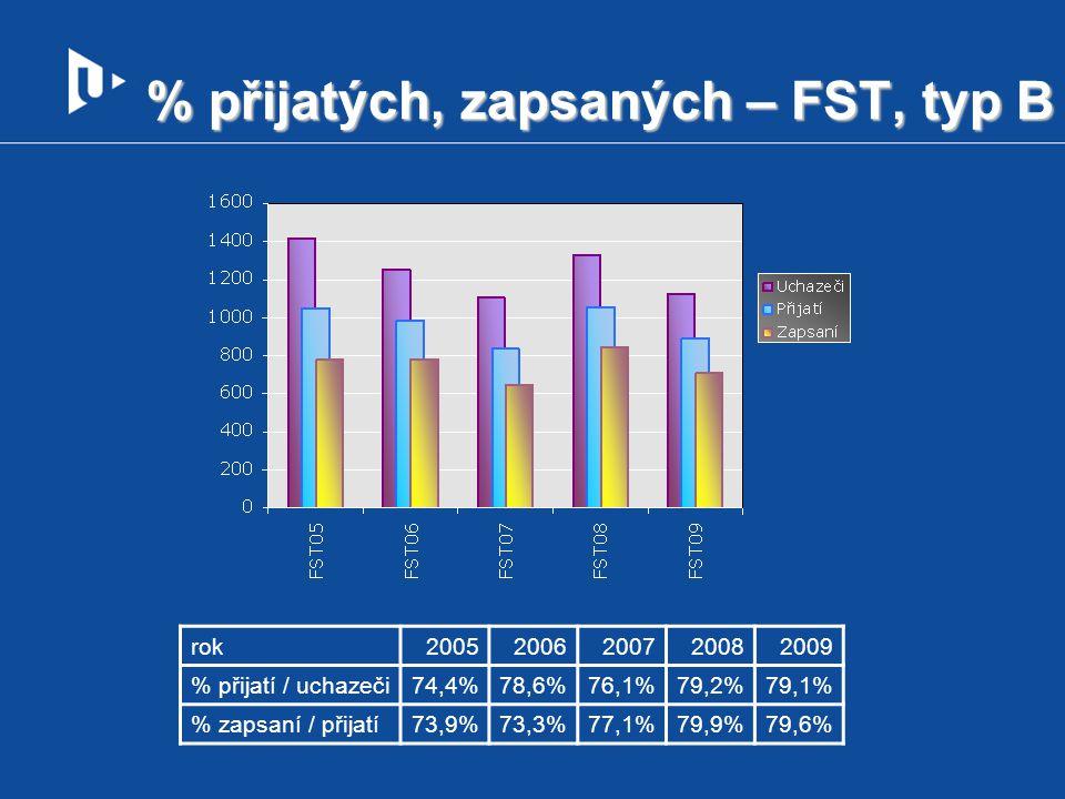 % přijatých, zapsaných – FST, typ B
