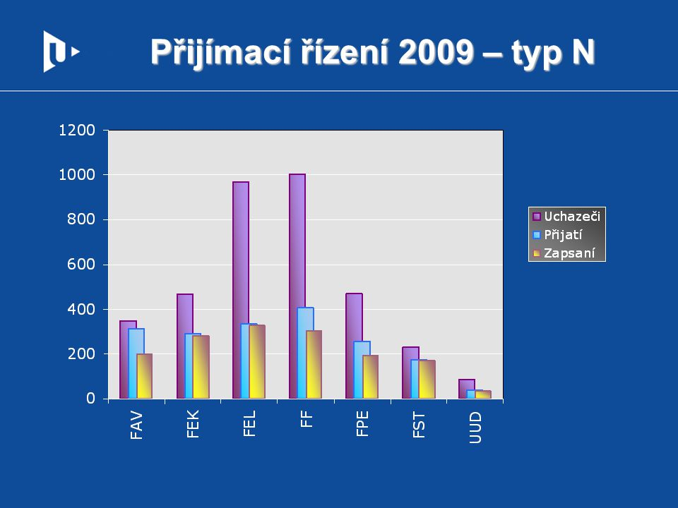 Přijímací řízení 2009 – typ N