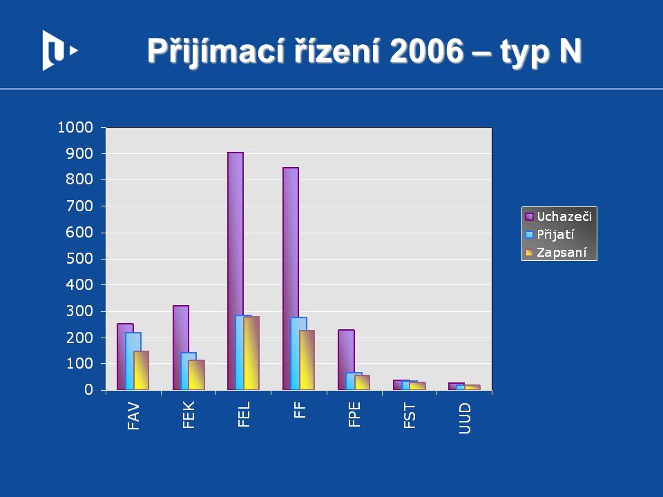 Přijímací řízení 2006 – typ N
