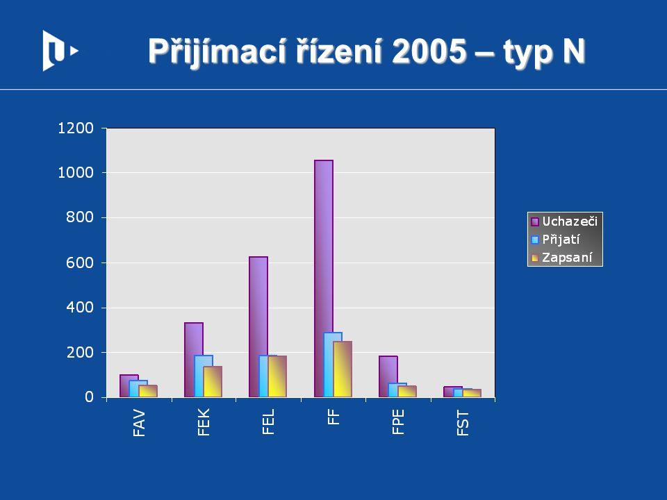 Přijímací řízení 2005 – typ N