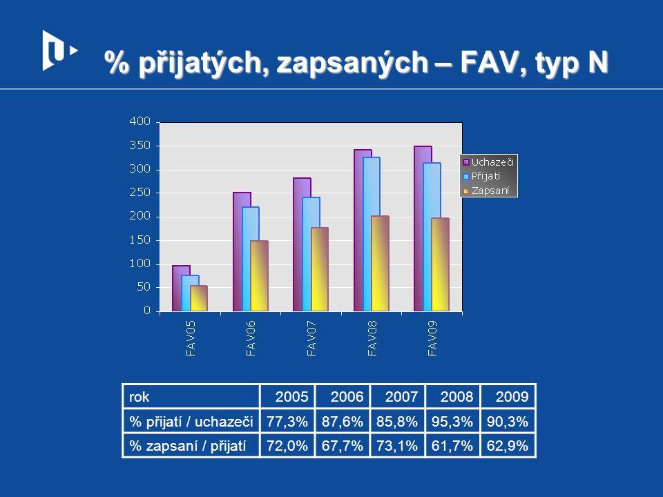 % přijatých, zapsaných – FAV, typ N
