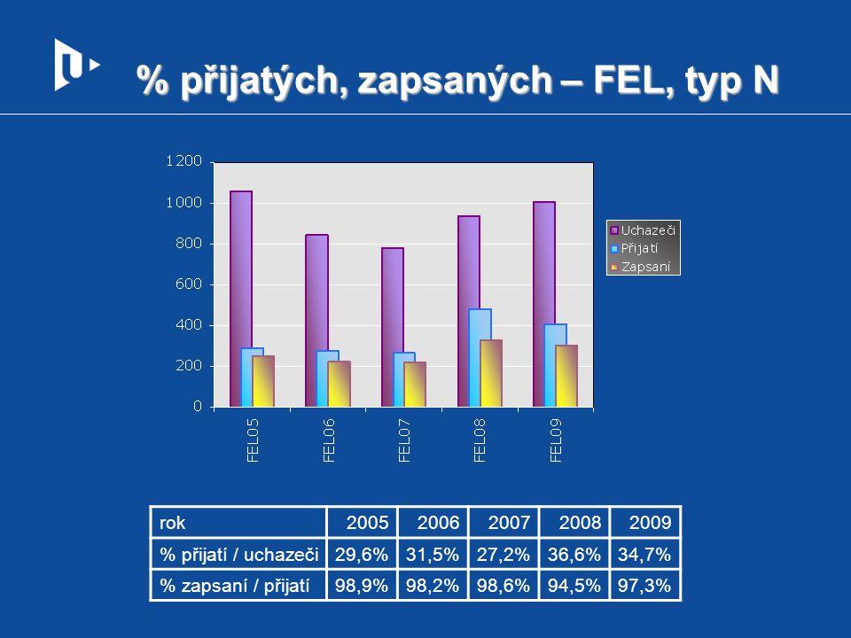 % přijatých, zapsaných – FEL, typ N