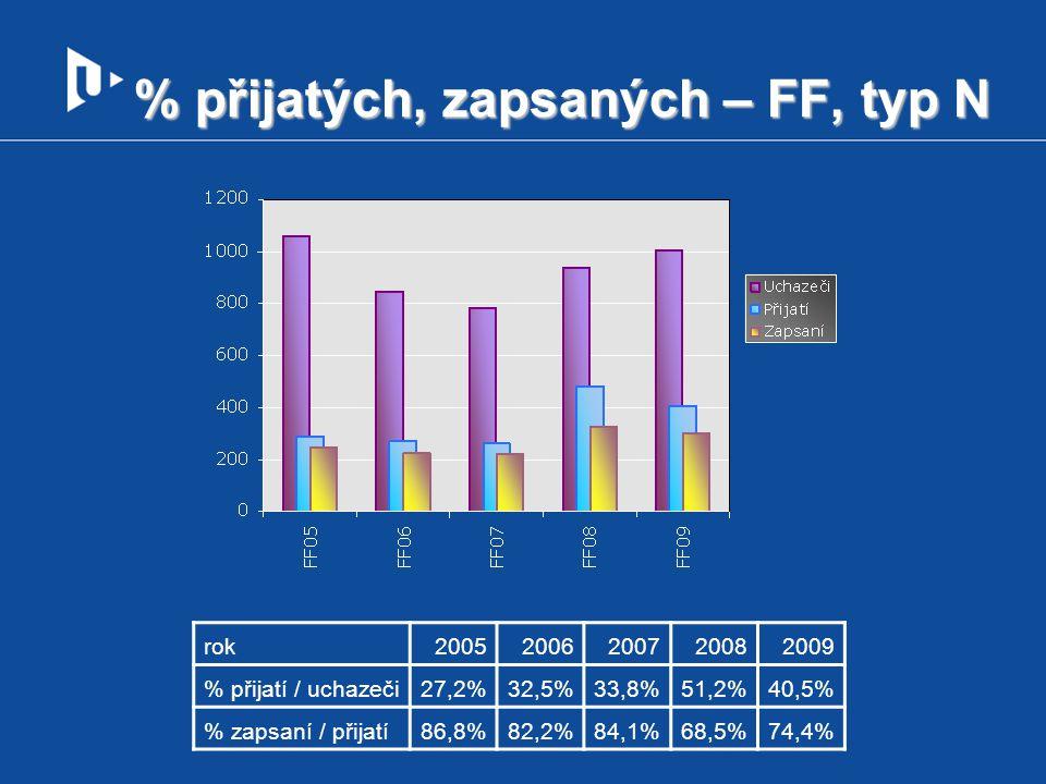 % přijatých, zapsaných – FF, typ N