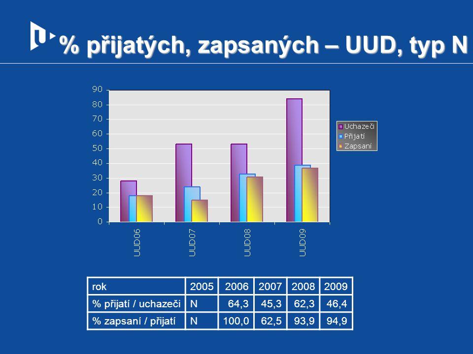 % přijatých, zapsaných – UUD, typ N