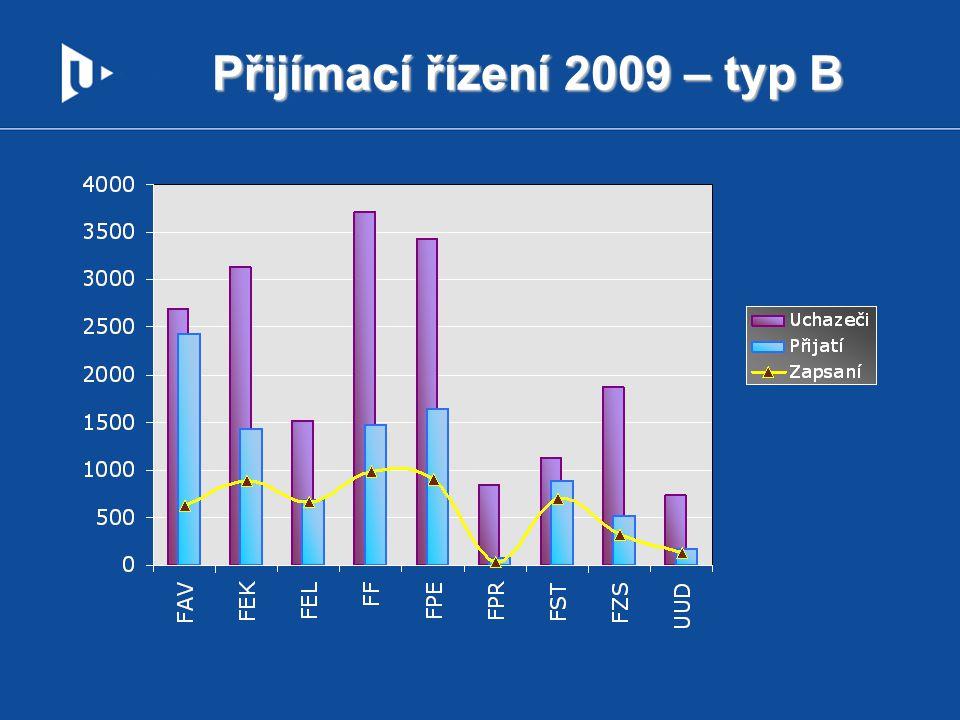 Přijímací řízení 2009 – typ B