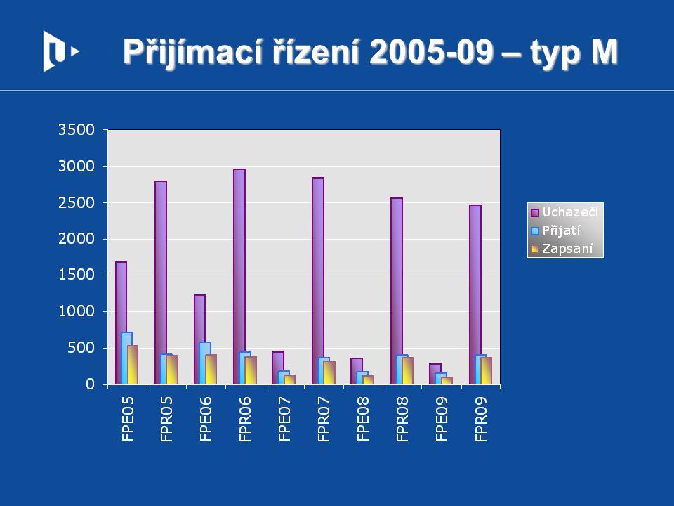 Přijímací řízení 2005-09 – typ M