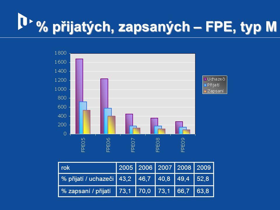 % přijatých, zapsaných – FPE, typ M