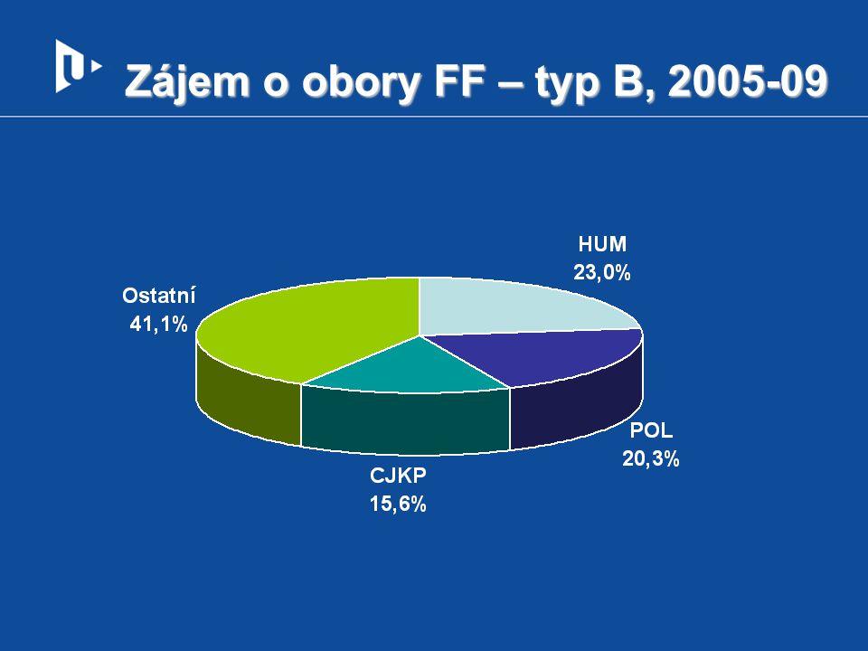 Zájem o obory FF – typ B, 2005-09