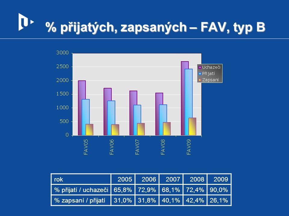 % přijatých, zapsaných – FAV, typ B