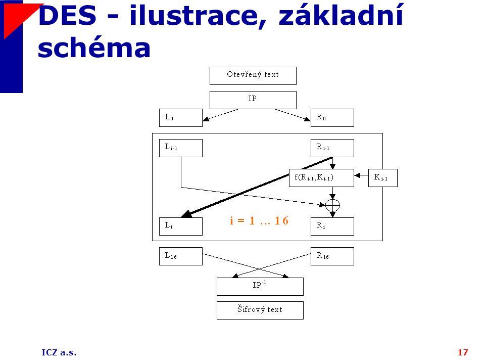 DES - ilustrace, základní schéma