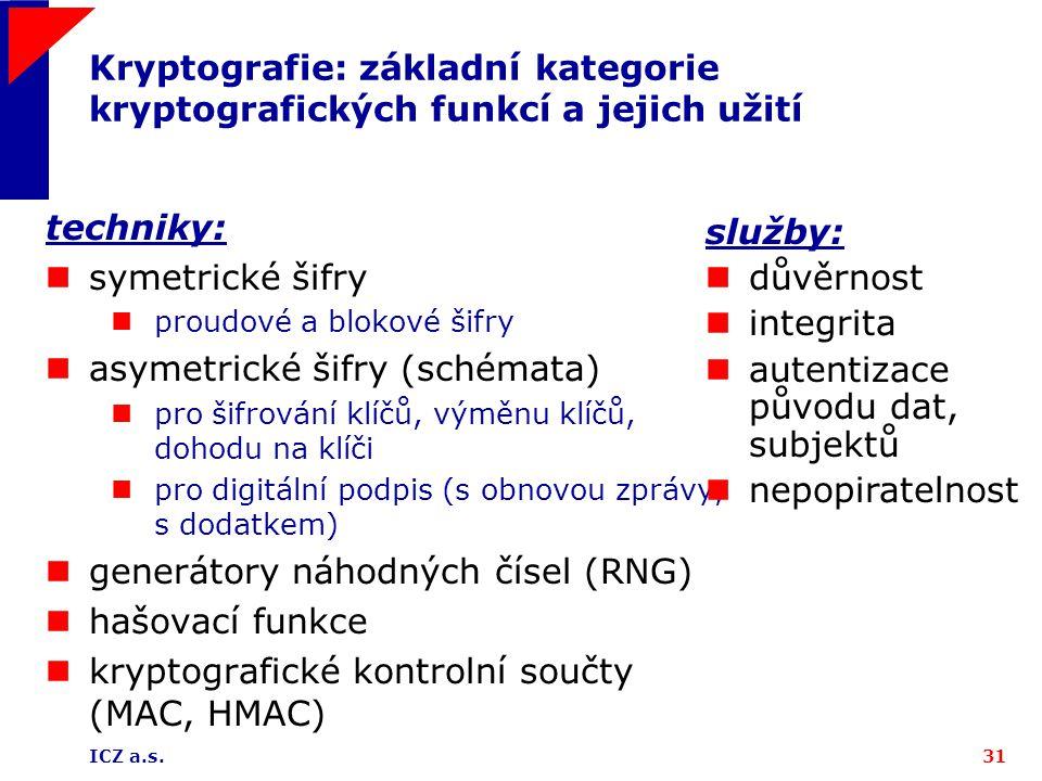 asymetrické šifry (schémata)