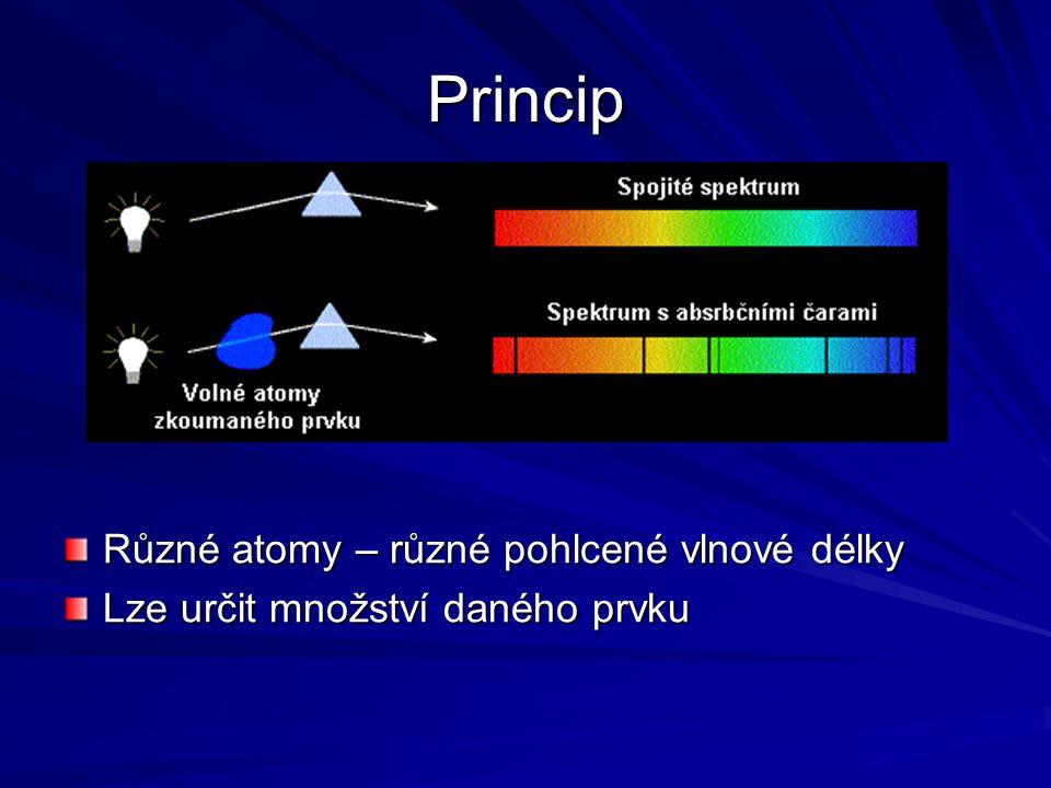 Princip Různé atomy – různé pohlcené vlnové délky