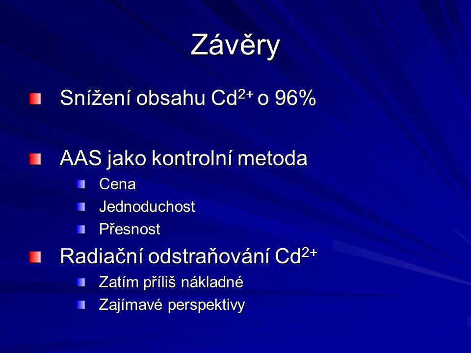 Závěry Snížení obsahu Cd2+ o 96% AAS jako kontrolní metoda
