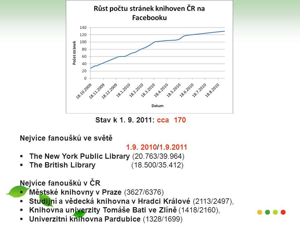 Stav k 1. 9. 2011: cca 170 Nejvíce fanoušků ve světě. 1.9. 2010/1.9.2011. The New York Public Library (20.763/39.964)
