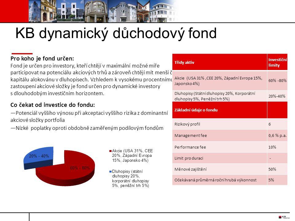 KB dynamický důchodový fond