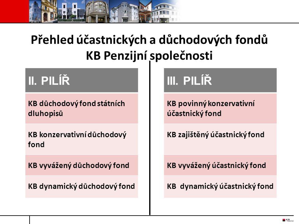 Přehled účastnických a důchodových fondů KB Penzijní společnosti