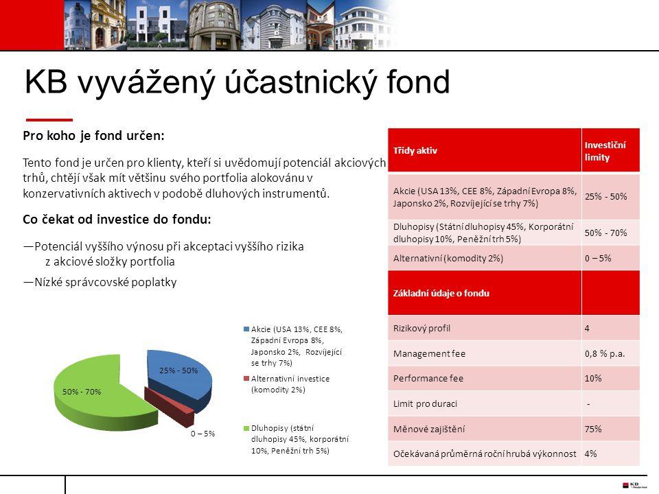 KB vyvážený účastnický fond