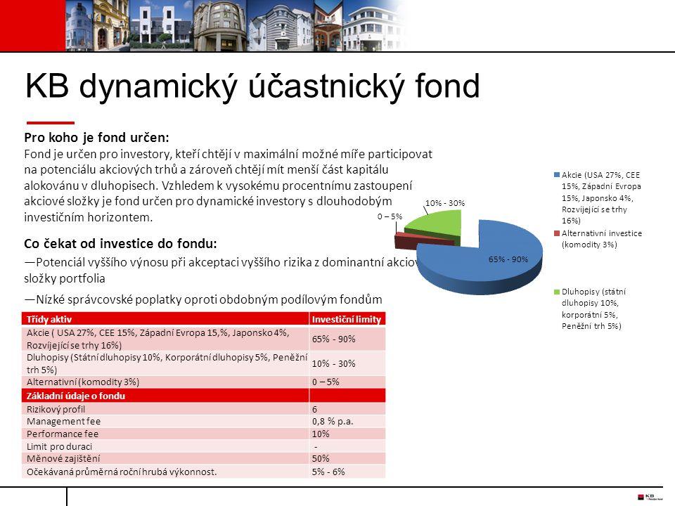 KB dynamický účastnický fond
