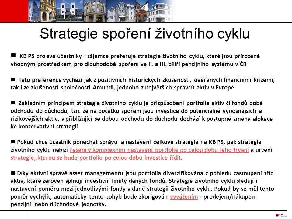 Strategie spoření životního cyklu