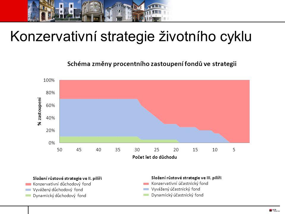 Schéma změny procentního zastoupení fondů ve strategii