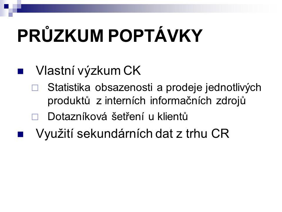 PRŮZKUM POPTÁVKY Vlastní výzkum CK Využití sekundárních dat z trhu CR