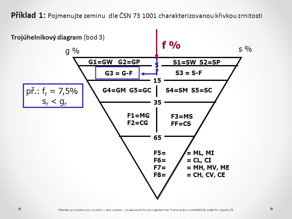 Příklad 1: Pojmenujte zeminu dle ČSN 73 1001 charakterizovanou křivkou zrnitosti