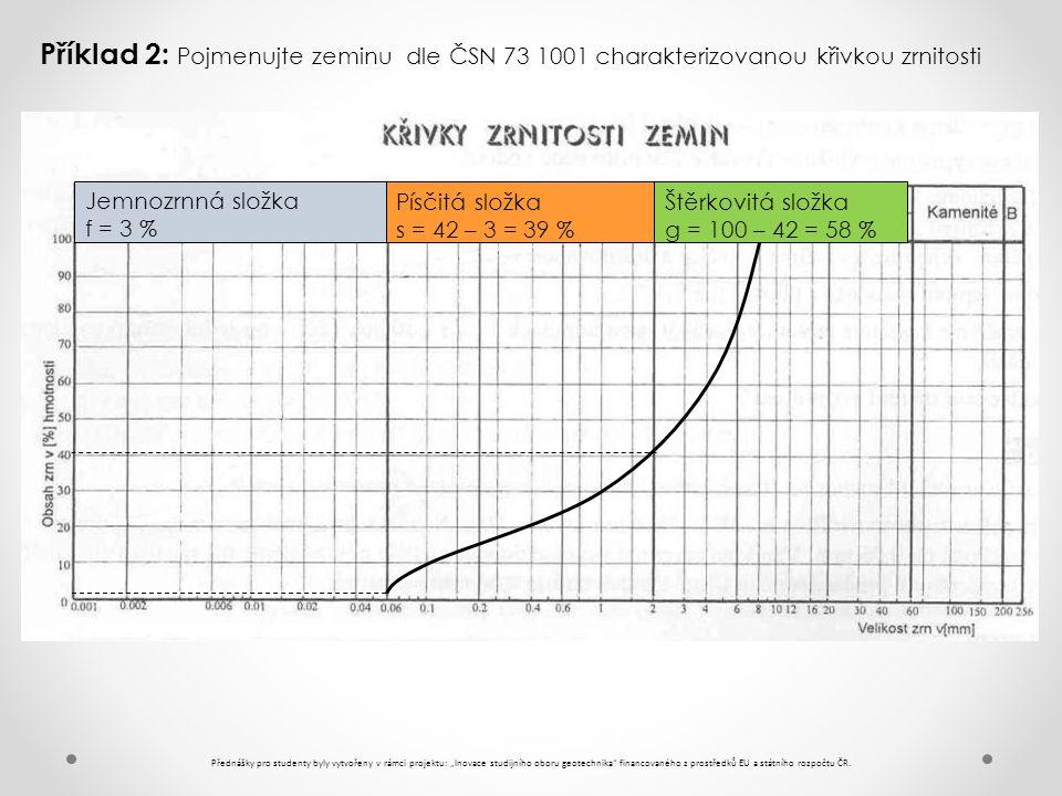 Příklad 2: Pojmenujte zeminu dle ČSN 73 1001 charakterizovanou křivkou zrnitosti