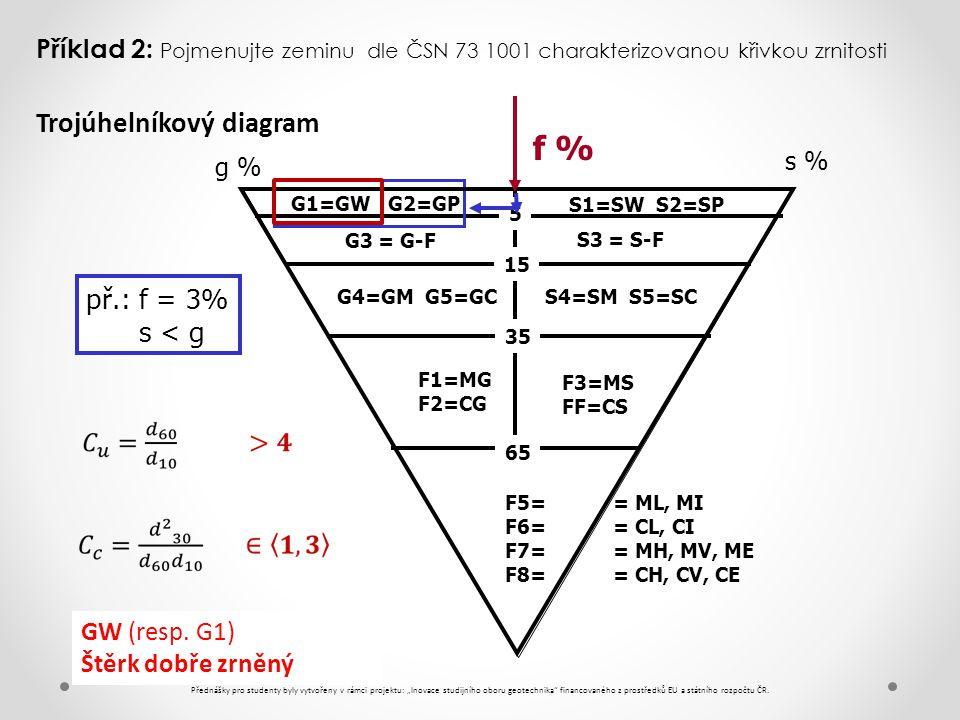 f % Trojúhelníkový diagram př.: f = 3% s < g