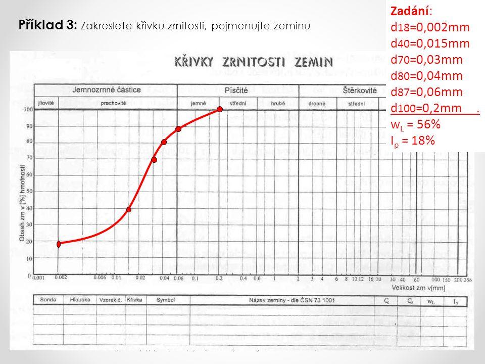 Příklad 3: Zakreslete křivku zrnitosti, pojmenujte zeminu