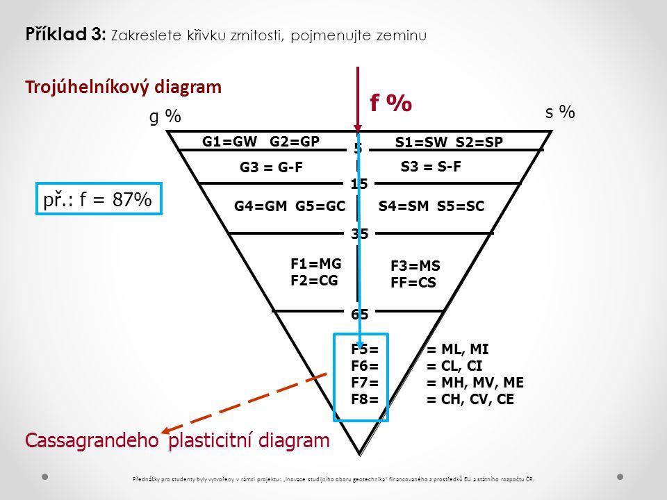 f % Trojúhelníkový diagram Cassagrandeho plasticitní diagram