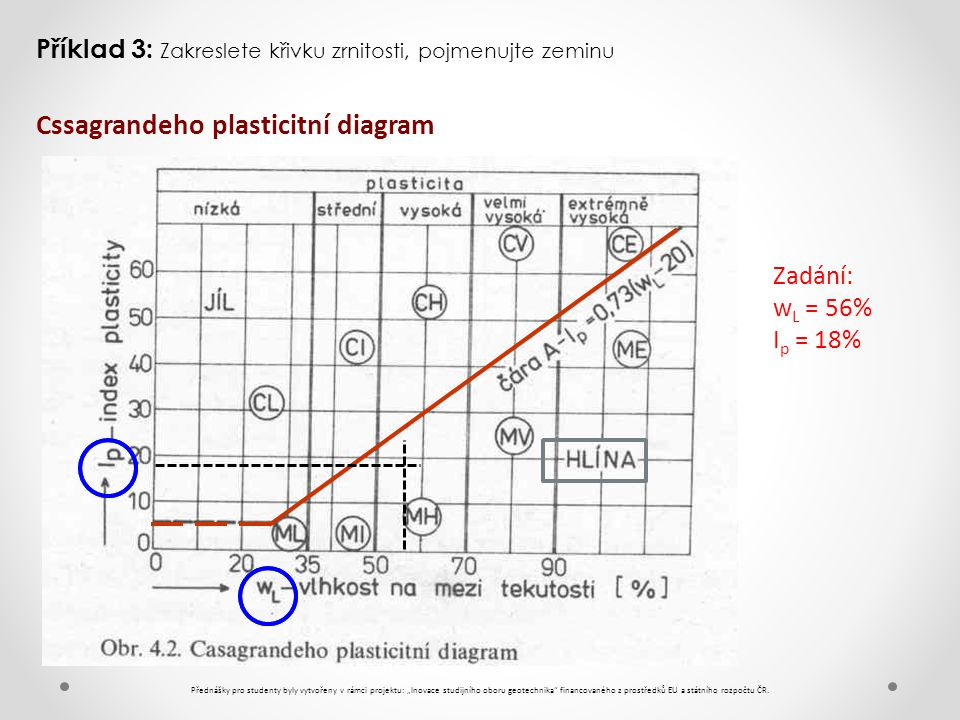 Cssagrandeho plasticitní diagram