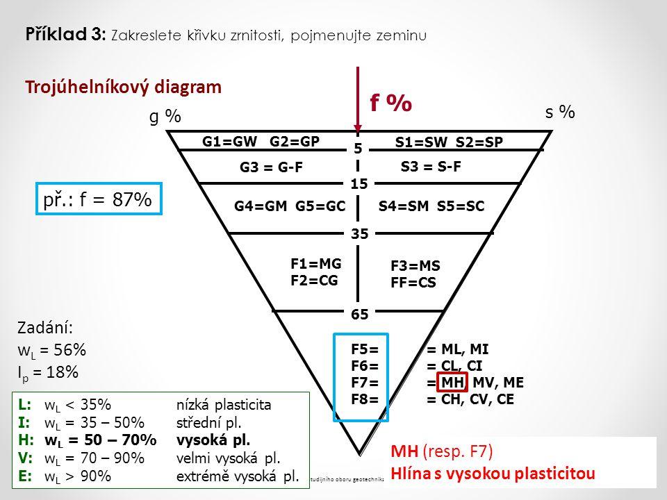 f % Trojúhelníkový diagram př.: f = 87%