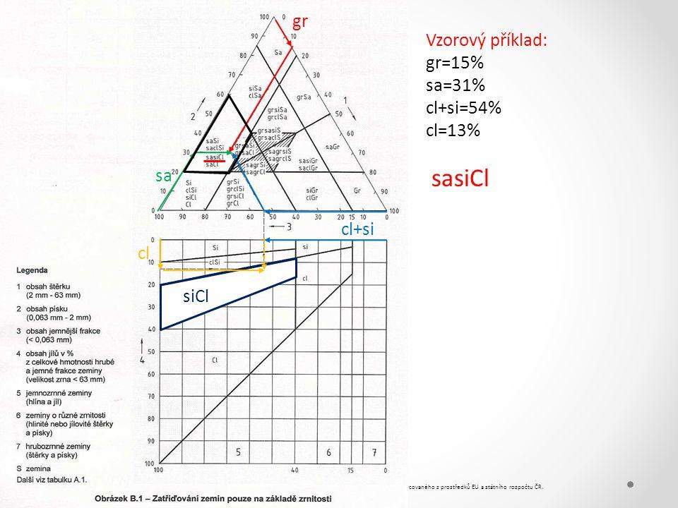 sasiCl gr Vzorový příklad: gr=15% sa=31% cl+si=54% cl=13% sa cl+si cl