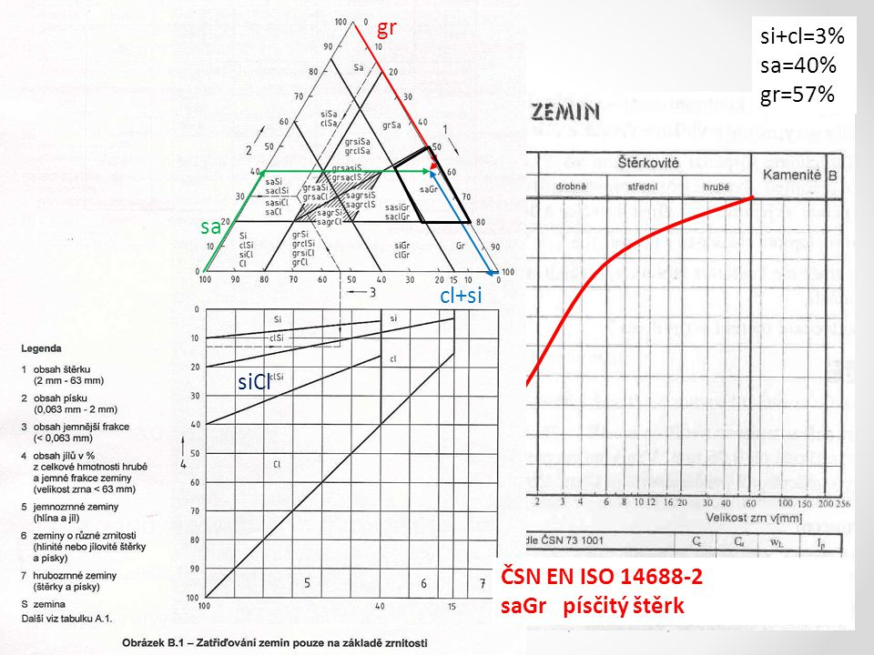 Pojmenujte zeminu gr si+cl=3% sa=40% gr=57% sa cl+si siCl