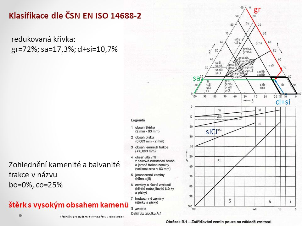 Klasifikace dle ČSN EN ISO 14688-2