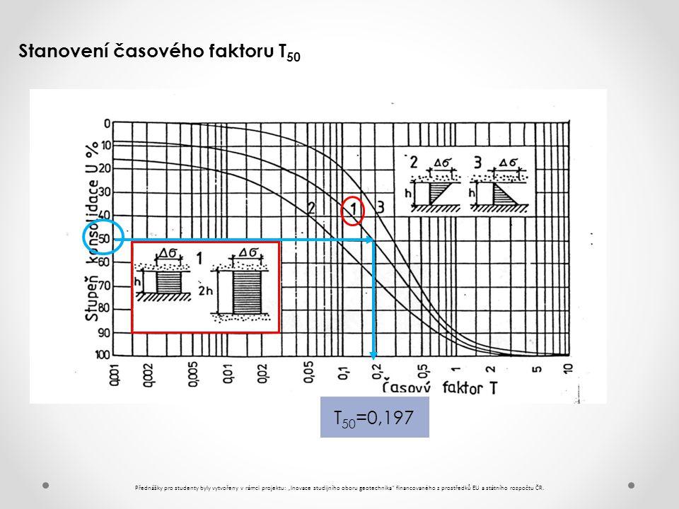 Stanovení časového faktoru T50
