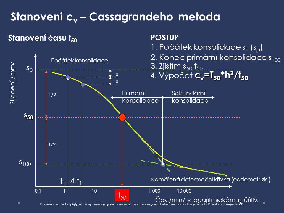 Stanovení cv – Cassagrandeho metoda