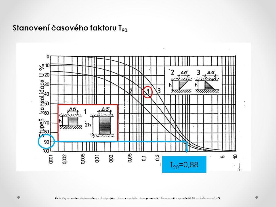 Stanovení časového faktoru T90