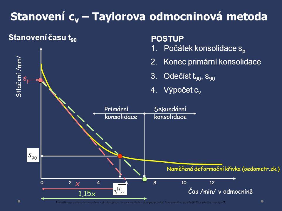 Stanovení cv – Taylorova odmocninová metoda