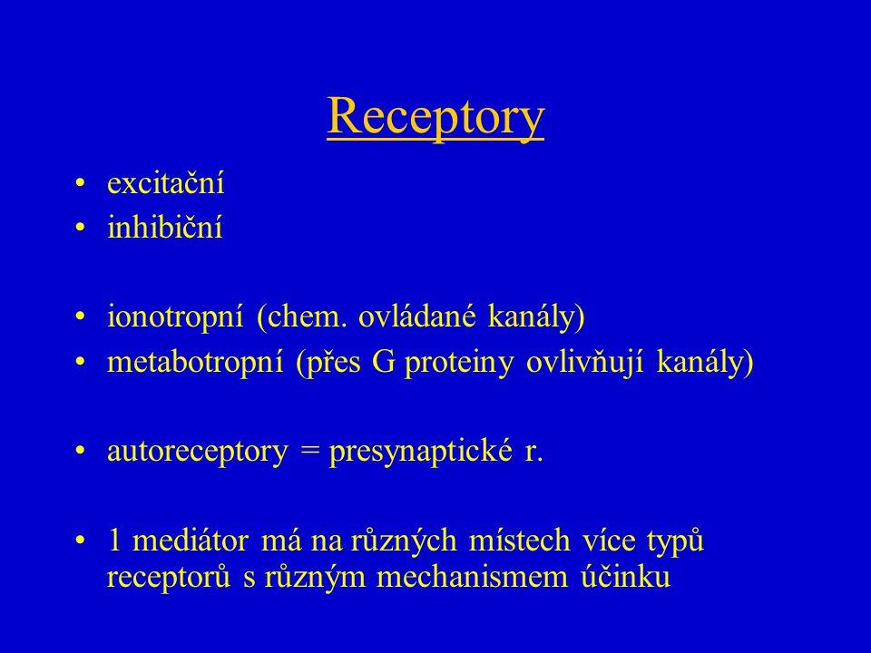 Receptory excitační inhibiční ionotropní (chem. ovládané kanály)