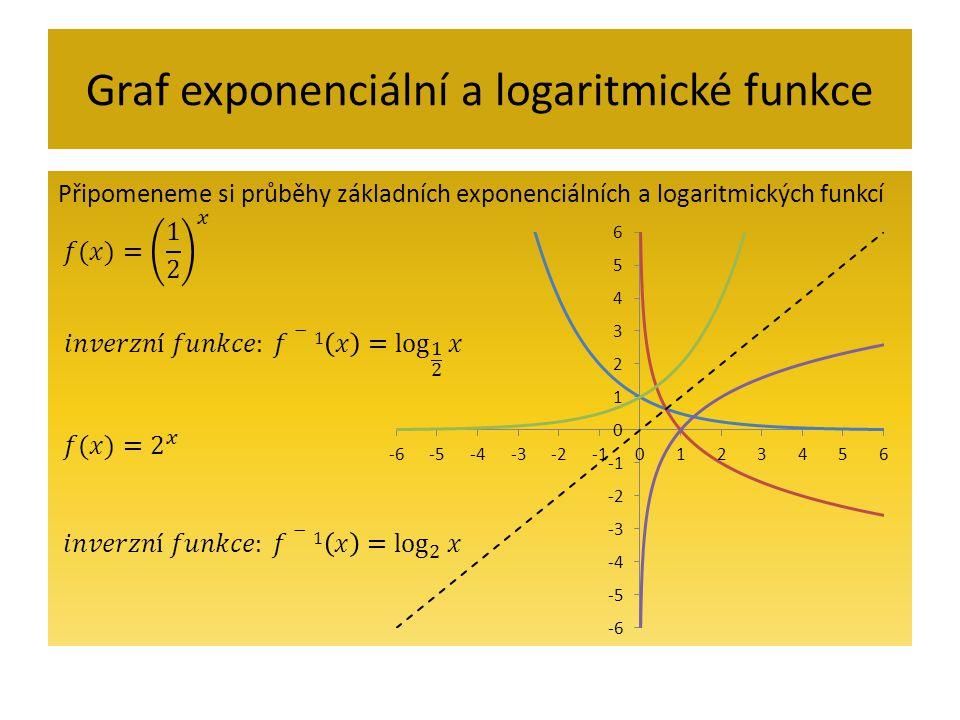 Graf exponenciální a logaritmické funkce
