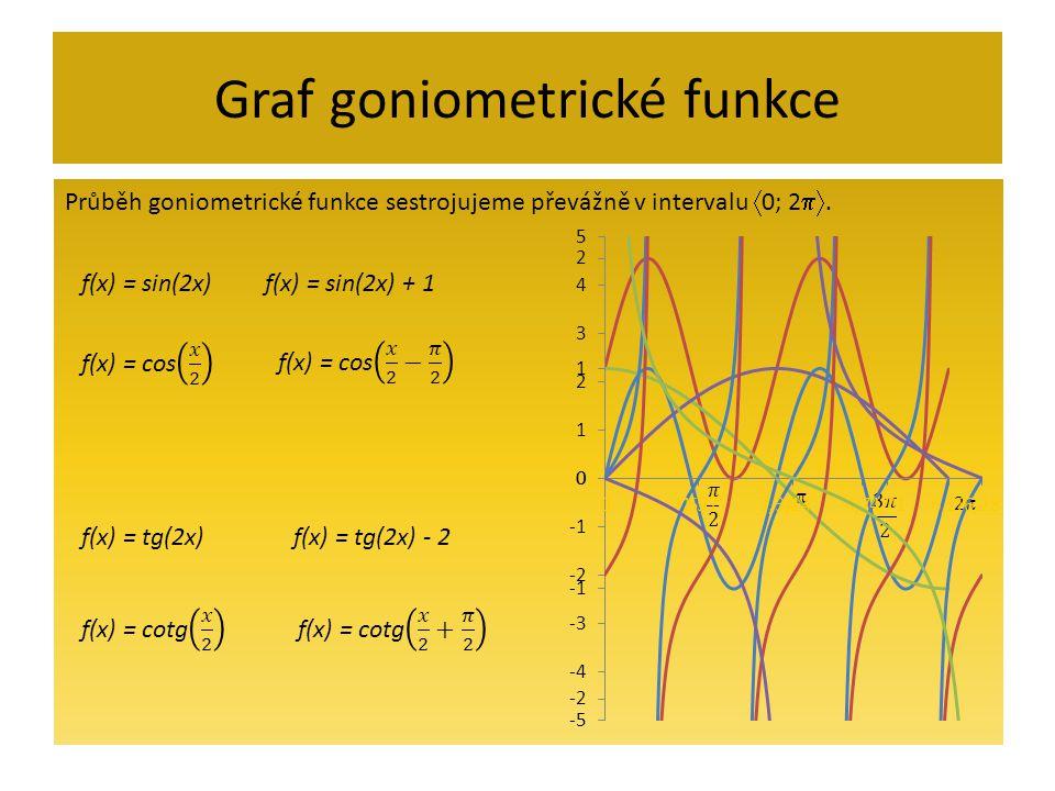 Graf goniometrické funkce