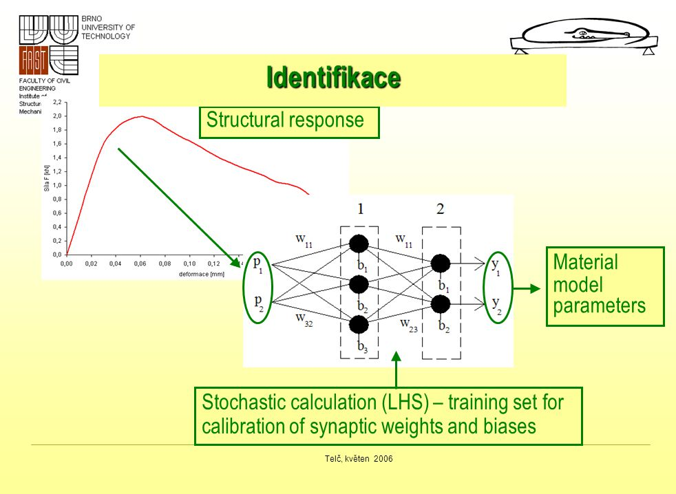 Identifikace Structural response Material model parameters