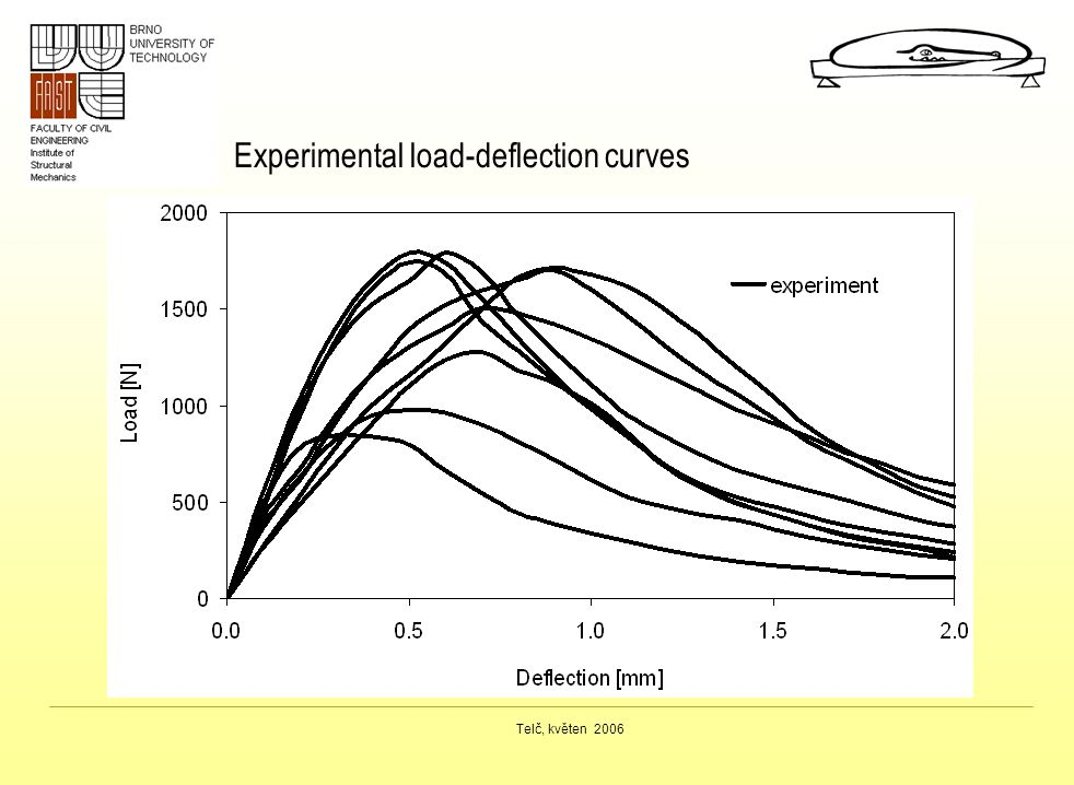 Experimental load-deflection curves