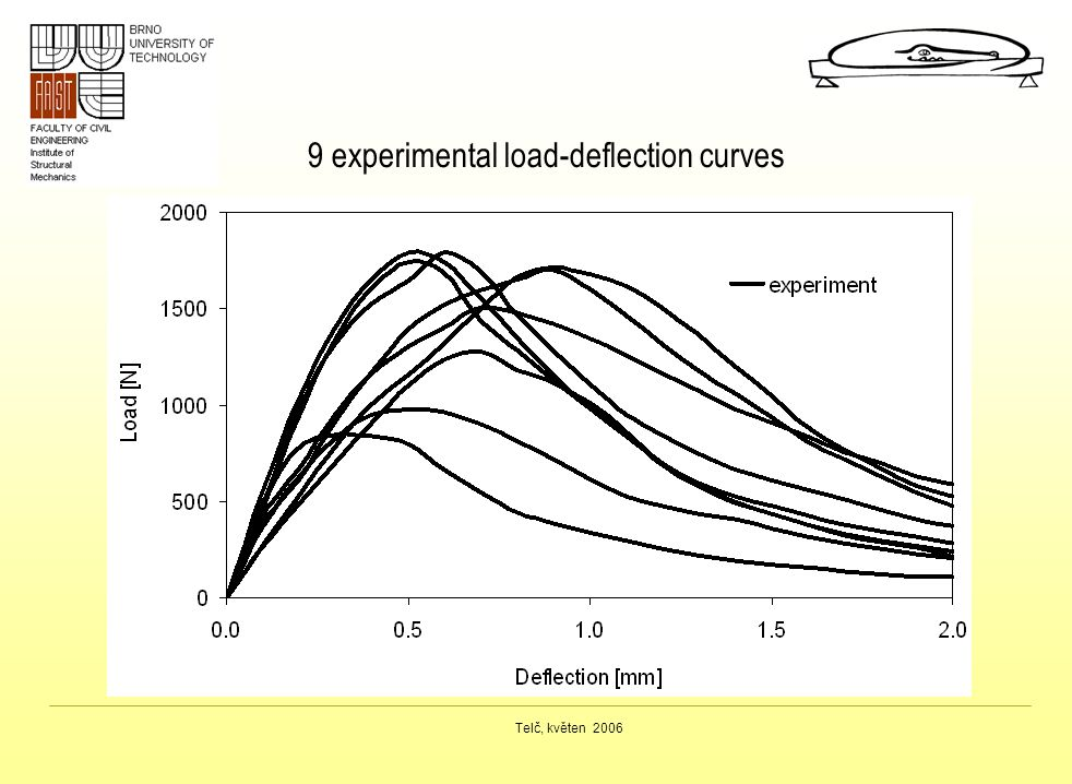 9 experimental load-deflection curves