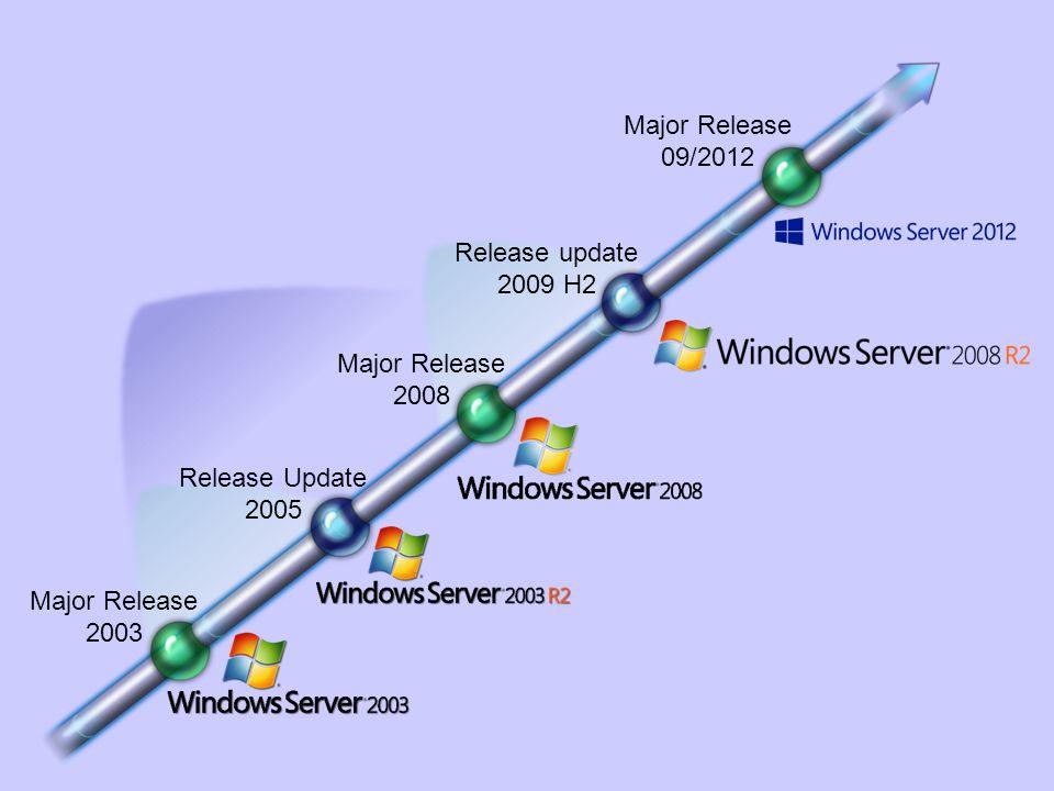 Major Release 09/2012. Release update. 2009 H2. Major Release. 2008. Release Update. 2005. Major Release.