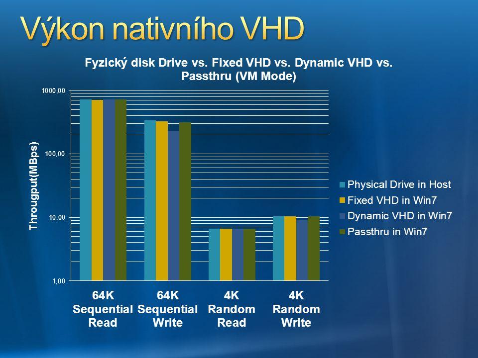 Výkon nativního VHD